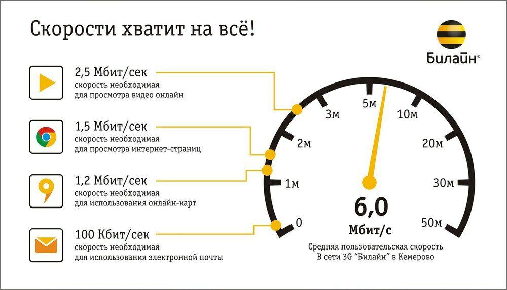 Как сделать скорость интернета на билайне