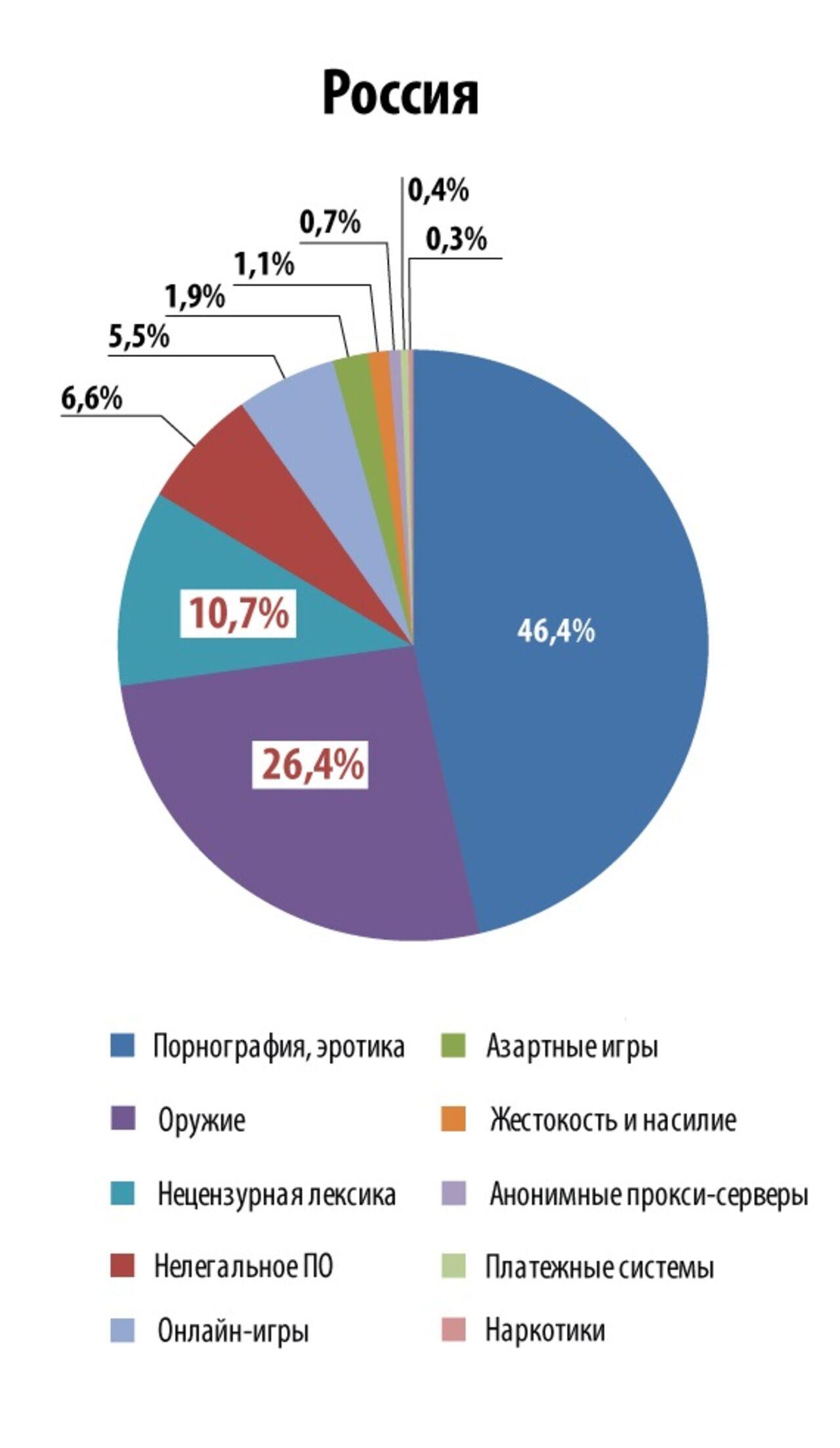Российский интернет-сайтов порно