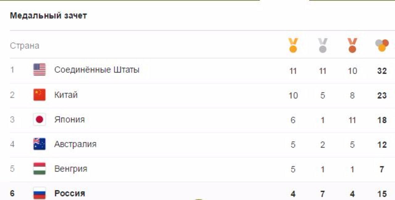 Сборная Российской Федерации закончила шестой день Игр на7-м месте вмедальном зачете