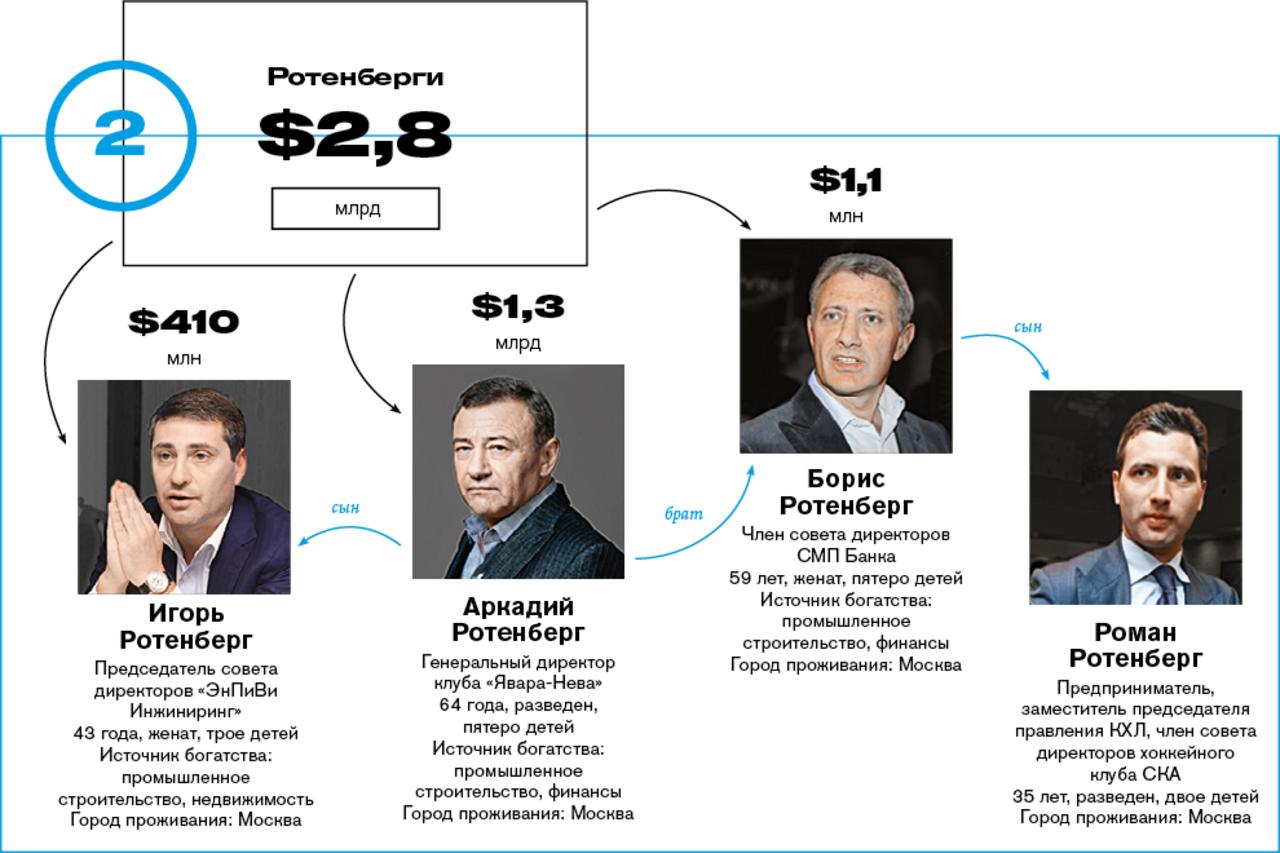 рейтинг самых богатых семей россии 2016 вклады