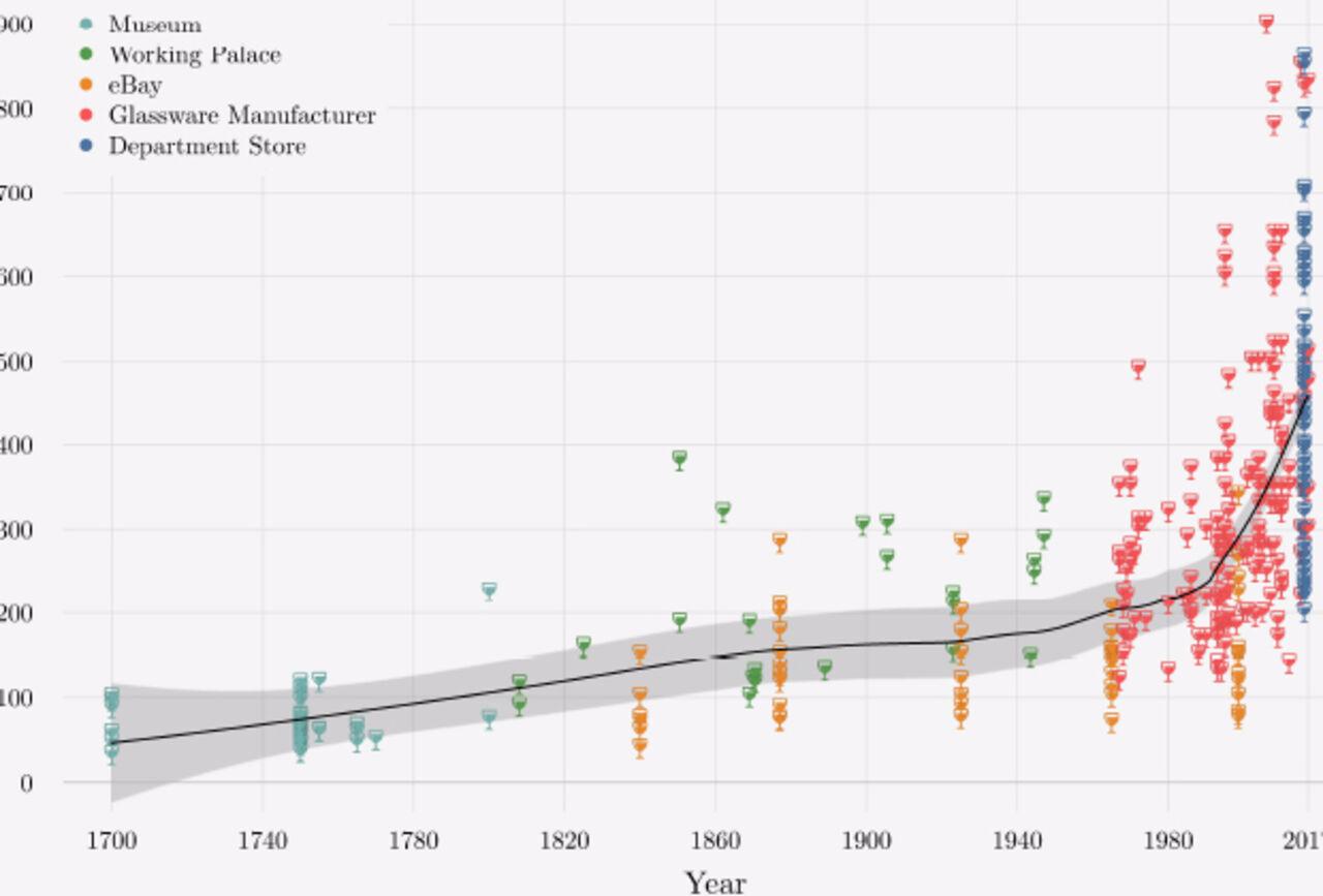 Запоследние 300 лет винные фужеры возросли в7 раз— Ученые