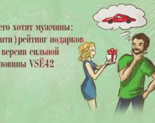 Чего хотят мужчины: (анти)рейтинг подарков по версии сильной половины VSЁ42