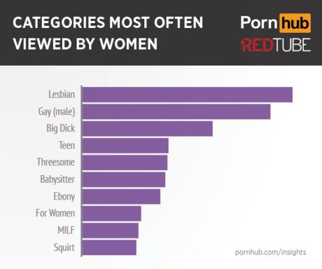 Статистика порно хаб