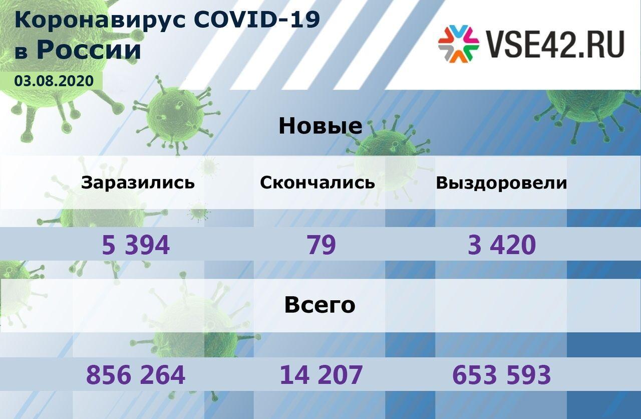 Более 5 000 россиян заразились коронавирусом за сутки